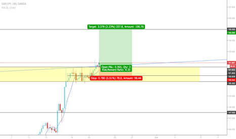 GBPJPY: GBP/JPY: Can we push to 155.000???
