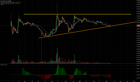 BCHBTC: Is BCH turning up?