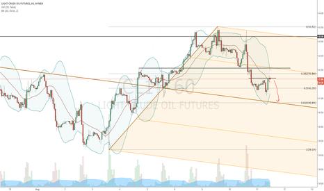 CL1!: short WTI until 61% or median line