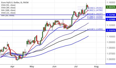 EURUSD: EUR/USD: Low risk traders book profit at 1.15300.