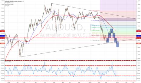 AUDUSD: Breaking of trend line. Go short.