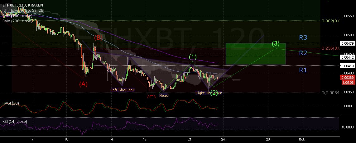 ETH potential inv HS and 3rd wave new cycle?