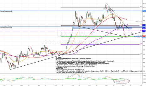 DXY: DXY Inversion Analysis