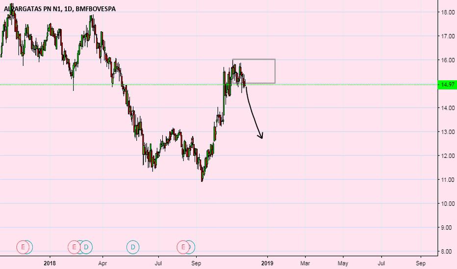 ALPA4: alpa4  swing trade