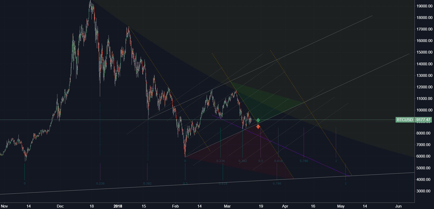 Bitcoin / US Dollar (Structure)