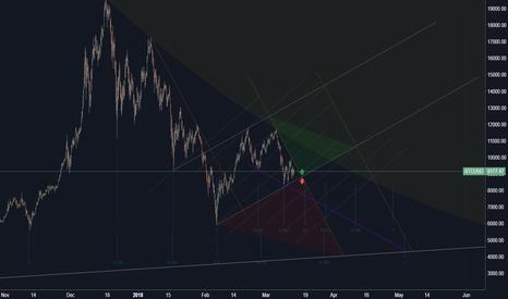 BTCUSD: Bitcoin / US Dollar (Structure)