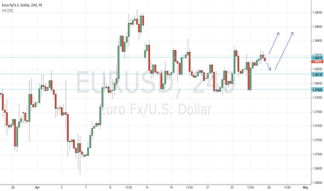 EURUSD: Possibe pattern to go long on confirmation.
