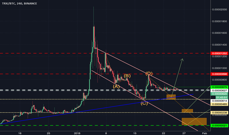 TRXBTC: will Tron fall to lower support or climb past resistance?