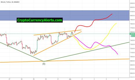 BTCUSDT: Bitcoin Update: We're up $15k this week! Follow the yellow path!