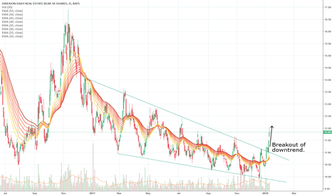 DRV: Inverse Real Estate Breaking out of Downtrend since 2017
