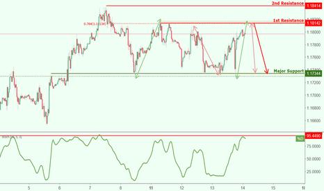 EURUSD: EURUSD approaching resistance, potential drop!