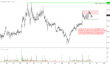 PRISMCEM: Prism Cement: Price Consolidating a Zone