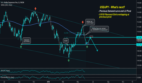 USDJPY: USDJPY Under Selling pressure but where to buy? :O