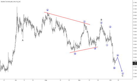 XAGUSD: SILVER Impulsively Declining; Probable Support Around 16/17 Zone
