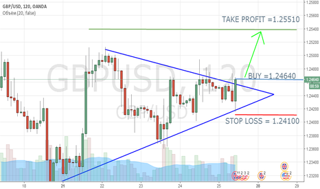 GBPUSD: GBPUSD, роносторонний треугольник!