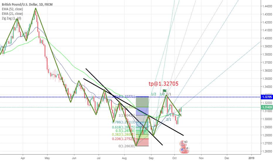 GBPUSD: GBP/USD up trend till fibo 161.8, get good profit@Daily