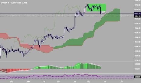 LT: L&T .......Break of trading range ???