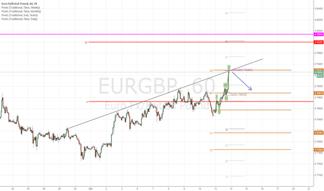 EURGBP: Short at Weekly R2 Pivot.