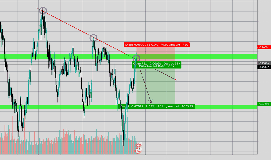 CADCHF: CADCHF Daily HIGH SHORT OPPORTUNITY