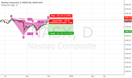 NASX: bearish xabcd pattern