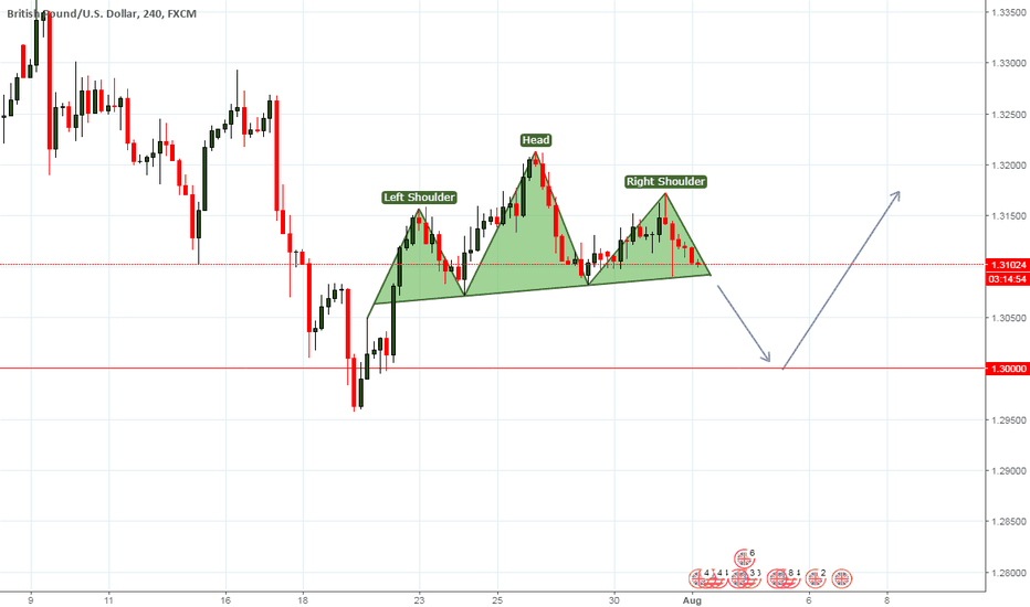 GBPUSD: Head and Shoulders Pattern on GBPUSD