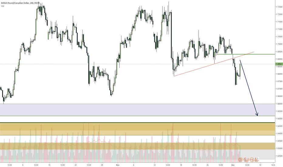 GBPCAD: GBPCAD broke low, continuation after retracement