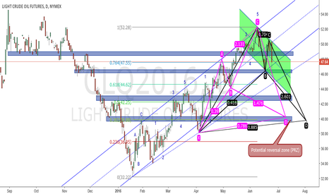 CLQ2016: USOIL NEXT STEP OUTLOOK and TRADE OPPORTUNITY (2016-06-25)