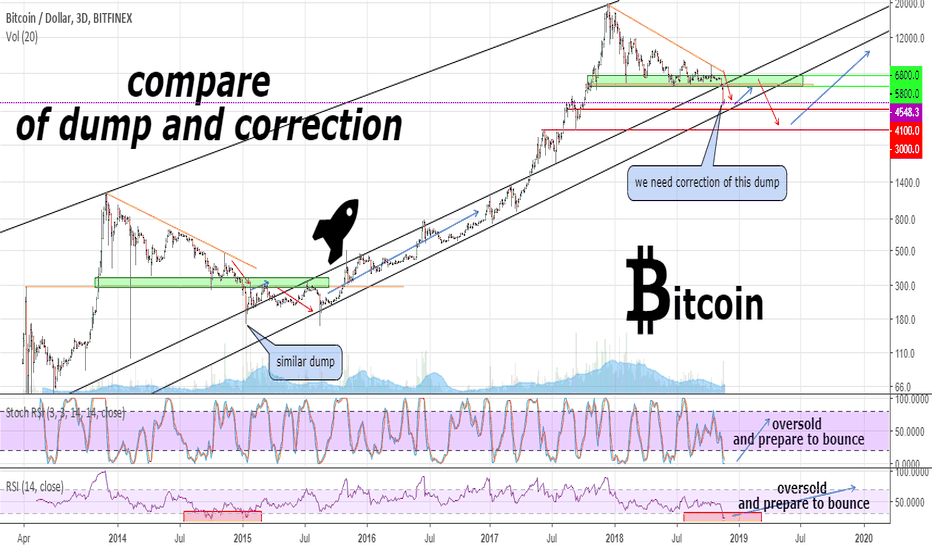 BTCUSD: #BTC compare of the fall and its correction