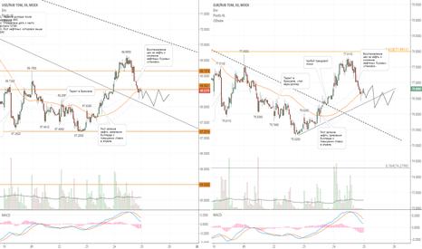EURRUB_TOM: На внутреннем валютном рынке ожидается спокойный день