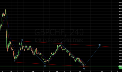 GBPCHF: Thoughts on GBPCHF long?
