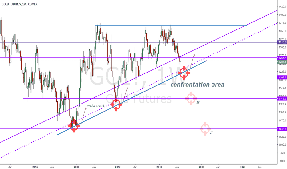 GC1!: Gold More and more close To the Confrontation Line