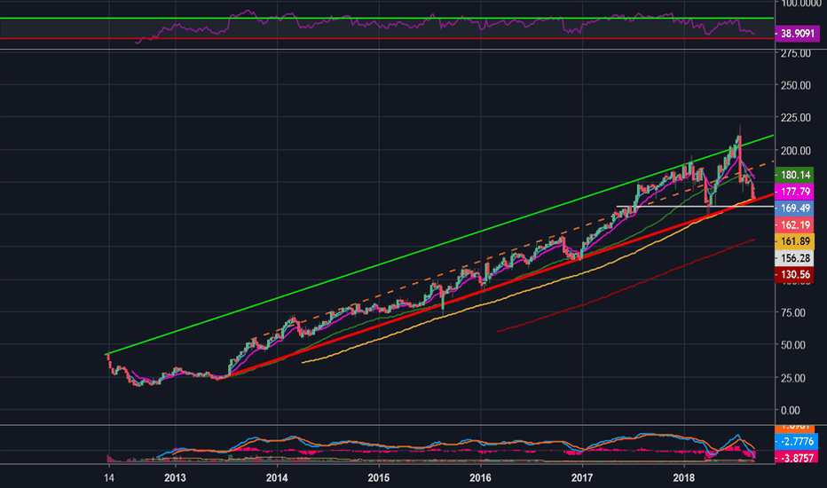 FB: Time to Buy FB