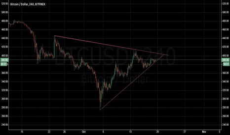BTCUSD: Prepare to be wedge!