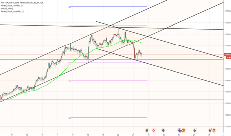 AUDCHF: AUD/CHF 1H Chart: Channel Down