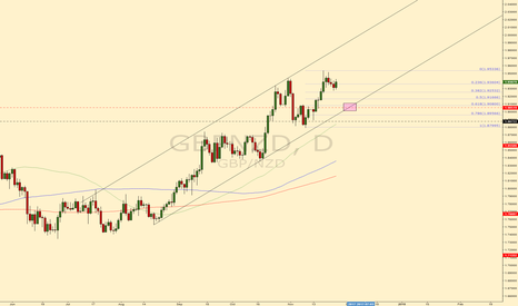 GBPNZD: GBPNZD 400 pip trade #forex #trading #gbpnzd