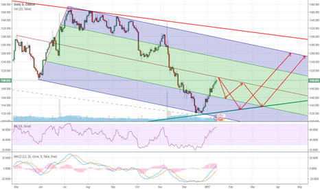 XAUUSD: Gold - Short and Long term picture