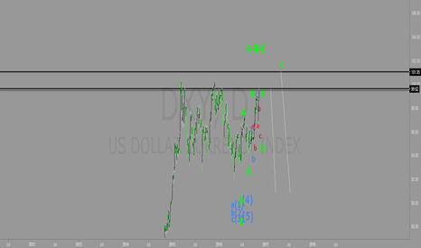 DXY: short dxy