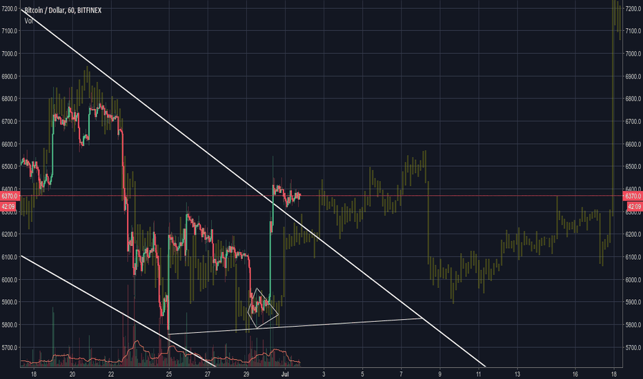 BTCUSD: We'll be on our side for a long time now.