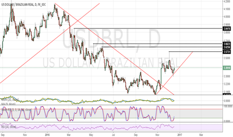 USDBRL: Long idea USDBRL