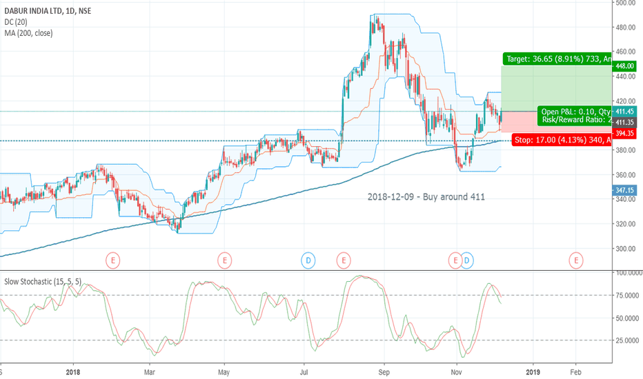 DABUR: 2018-12-09 Buy Dabur around 211