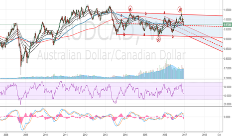 AUDCAD: AUDCAD December Technical Analysis: Bear trend will take lows