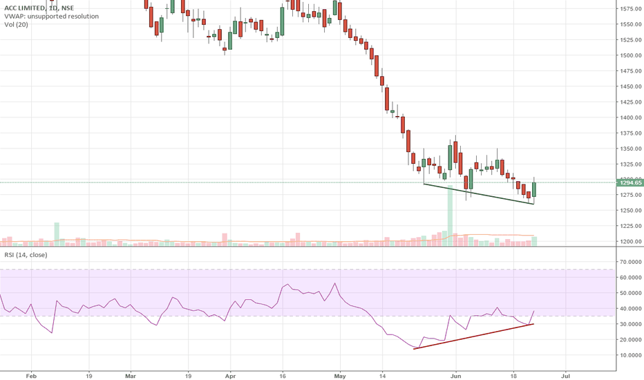 ACC: ACC: +Ve RSI divergence