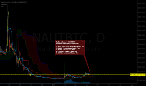 NAUTBTC: NAUT/BTC The dead shitcoin pump part 5.