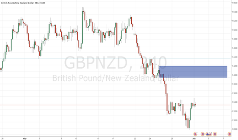 GBPNZD: GBPNZD 4h short supply and demand