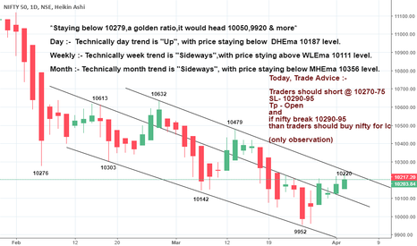 NIFTY: *Staying below 10279,it would head 10050,9920 & more*