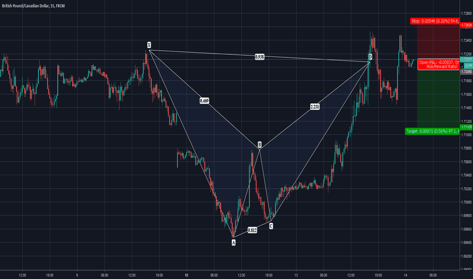 GBPCAD: AMAZING TRADE TO RE-ENTER. GO SHORT ON THIS BAT!