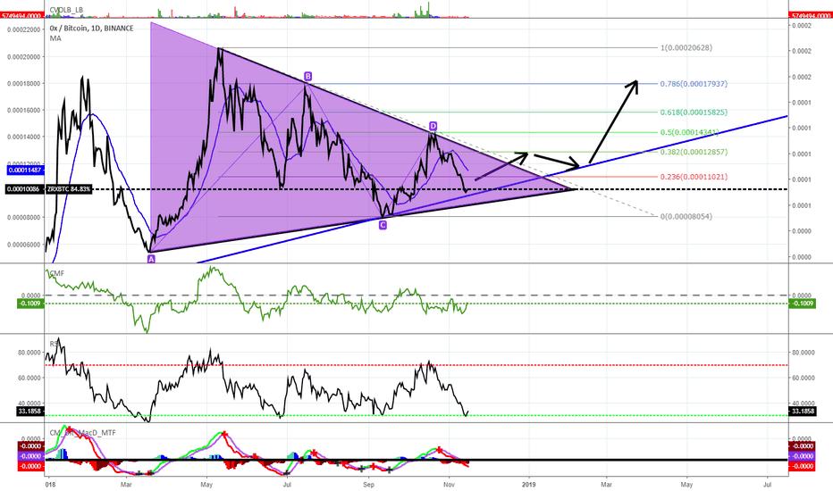 ZRXBTC: ZRX Symmetrical Triangle