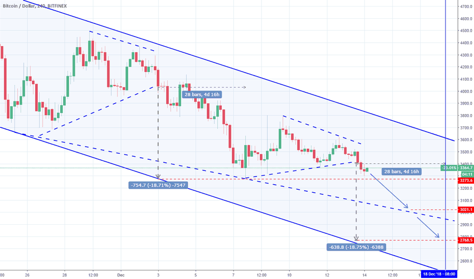 BTCUSD: BTCUSD: Recurring Triangles show sell towards 2,800.