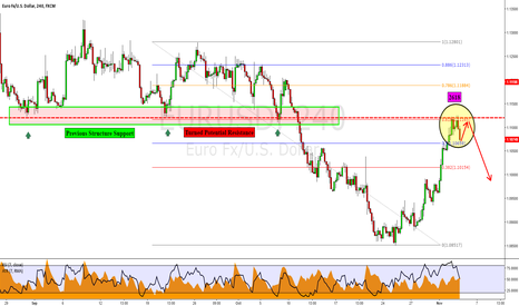 EURUSD: EURUSD: Retest of Structure & Retest of Double Top