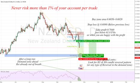 NZDUSD: Rsi already out of breath & demand zone ahead